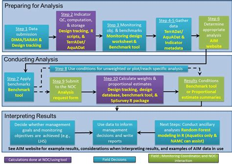 workflow analysis tools tools used in data analysis assessment inventory and