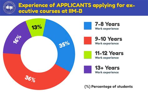 10 Year Work Experience From India And Mba From Chicago by Top 10 Executive Mba Institutes In The India And Global