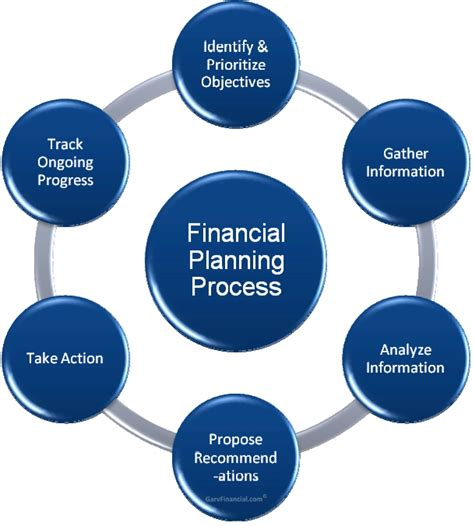 Planning Processes Brown Financial steve wolf on working part 2 of 2 steven e wolf