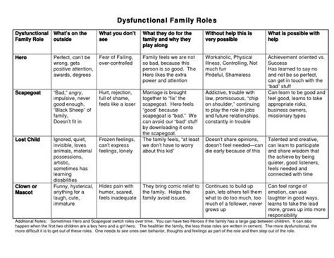 Dysfunctional family roles chart art therapy dysfunction families