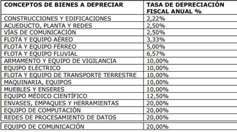 porcentajes de depreciacion de activos fijos bolivia depreciacion activos menores a 50 uvt auditoria gestion