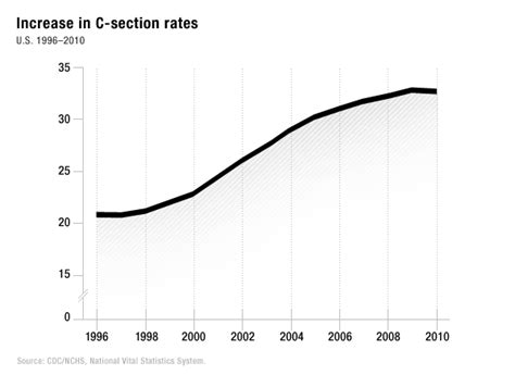 mortality rate c section the well rounded mama cesarean rates debunking the