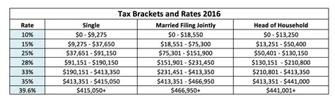 tax brackets irs 2016 2016 tax tables gallery