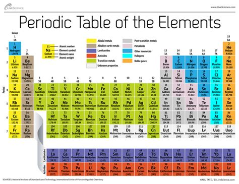 printable periodic table with energy levels atomic weight changed for 19 elements