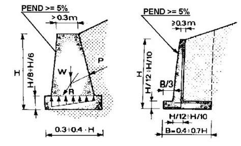 muri a mensola opere di sostegno rigide e flessibili taormina