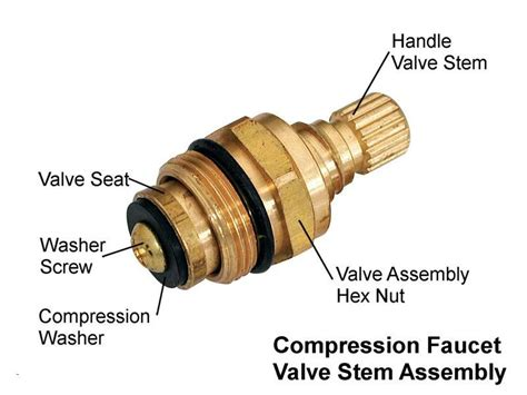 What Is A Faucet Valve by Think Food Cookbook Learn To Cook Like A Pro