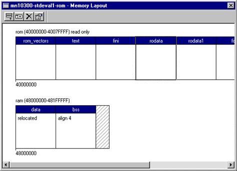 video memory layout memory layout
