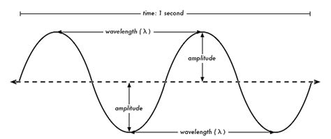 wave diagram frequency wave diagram energetic fitness systems