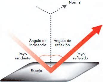 imagenes de la reflexion mis actividades de primaria reflexi 243 n y refracci 243 n de la