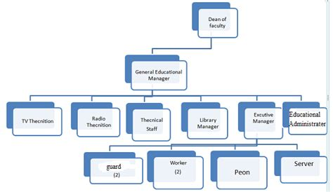 Kitchen Manager Noc Pin School Organisation Structure Chart On