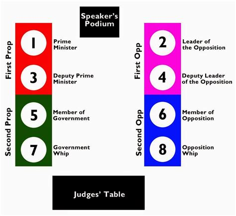 first speaker debate template first speaker debate template speaker debate template image collections template