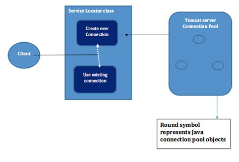 object pool pattern java exle how to use connection pool using service locator design