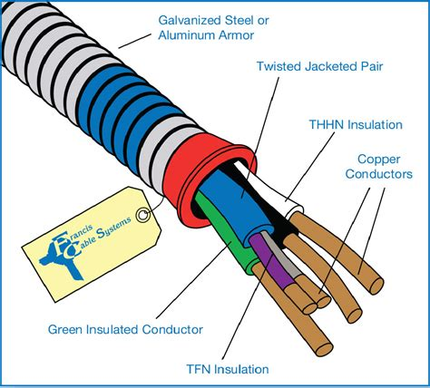 armoured cable installation methods how to terminate hospital grade mc cable wiring diagrams