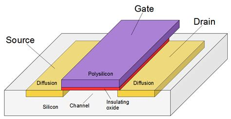 transistor gate structure the 6502 cpu s overflow flag explained at the silicon level