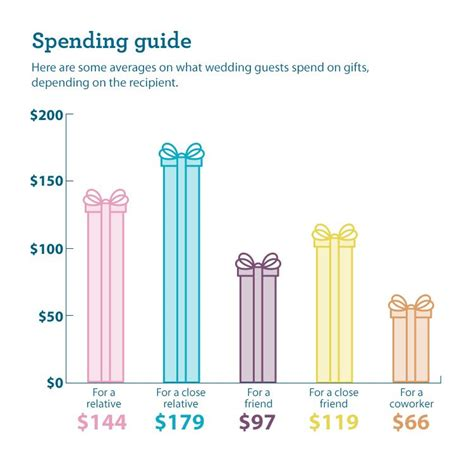 how much should i give for a wedding 56 how much should you give for a wedding gift how