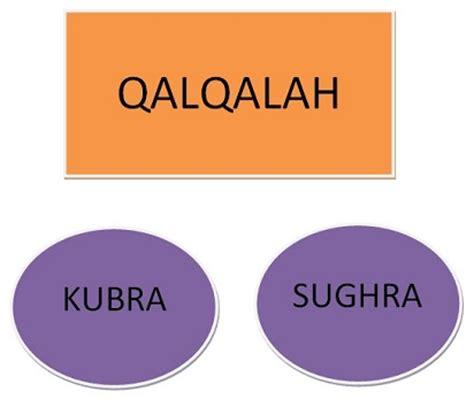 pengertian qalqalah sugra dan kubra hukum bacaan dalam