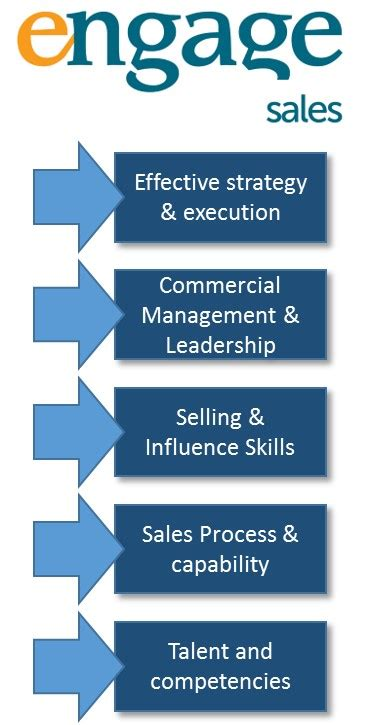 sales organisation capability building powerful teams