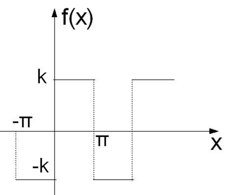 Fourier Entryway 物理講義室 改 πについて9 Fourier級数展開