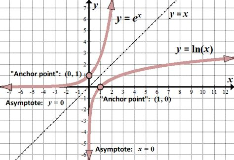 inverses  functions  loves math