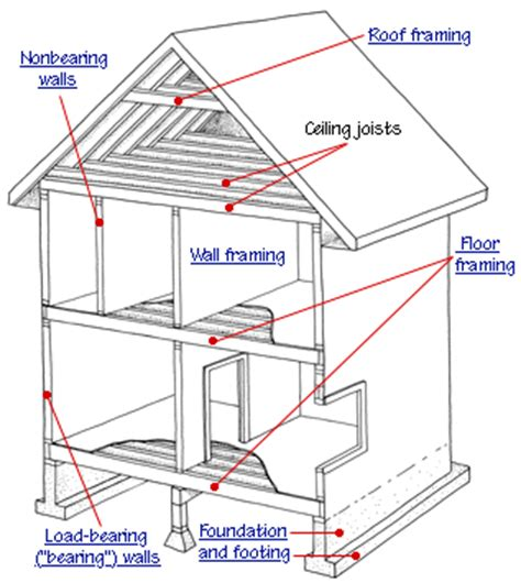 House Structure Parts Names by Using A Beam Instead Of Load Bearing Wall How To Build A House