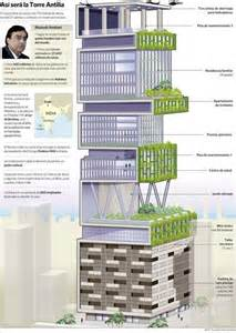 Interior Design For Indian Homes Mukesh Ambani S Antilia House Infographics By Bel 233 N