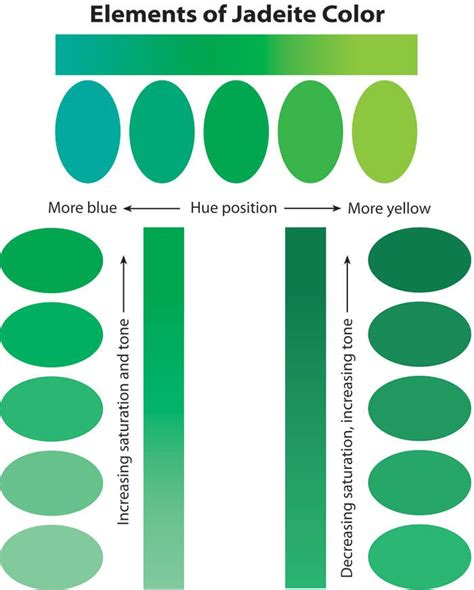 jade color elements of jadeite color interesting things around the