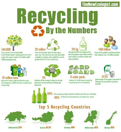 How Many Trees Does It Take To Make Paper - go green go recycle fieldstone apartments