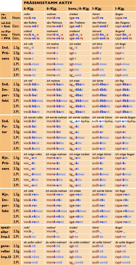 liegen konjunktiv konjugationen des pr 228 sensstamms 220 bersicht latein