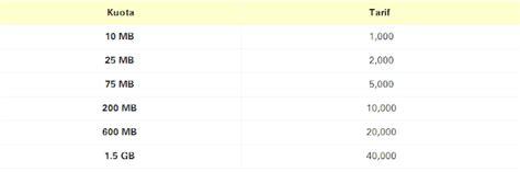 daftar harga paket im3 dan mentari terbaru