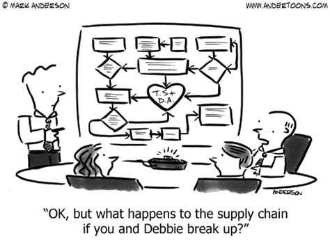 what happens to the supply chain