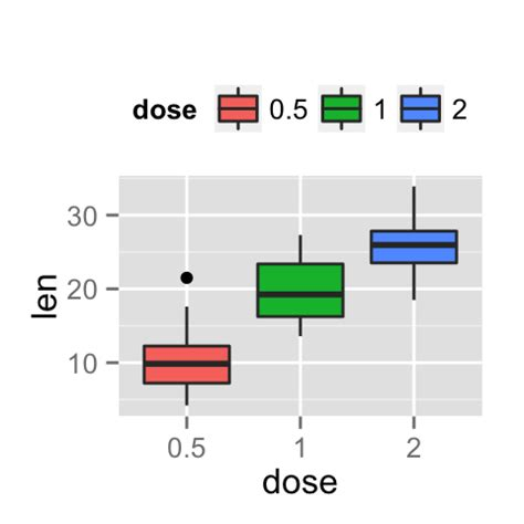 ggplot theme position ggplot2 legend easy steps to change the position and the