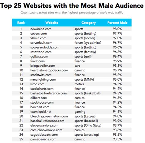 best website ranking ranking the most popular websites by demographic