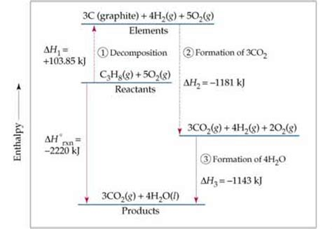 delta h hydration equation chemistry the central science chapter 5 section 7