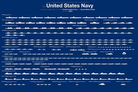 I Big Size Navy the russians now claim that their navy is bigger than the