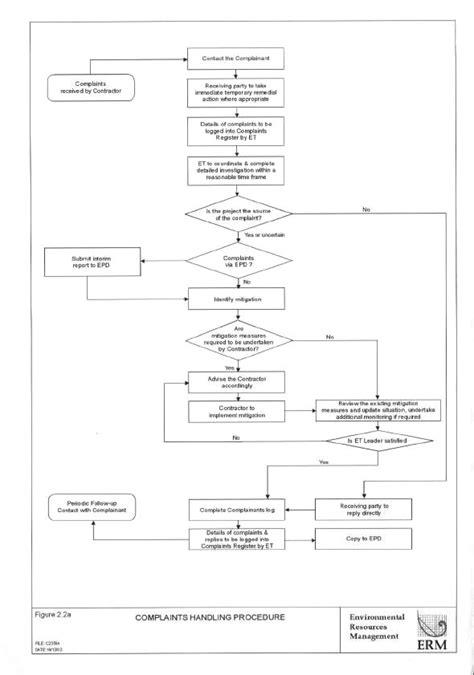 Normal Template Handling Procedures Template