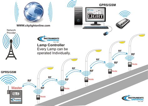 smart lighting control systems wireless remote l monitoring and control systems