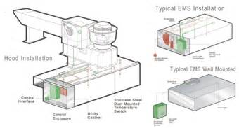 Kitchen Exhaust Wiring Diagram Greasemaster Manufacturers Of Kitchen Ventilation Systems