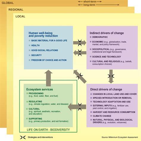 serre local fields pdf millennium ecosystem assessment