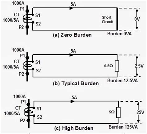 what does a burden resistor do what does a burden resistor do 28 images why do current transformers a minimum frequency