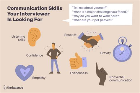 Communication Skills Interview Questions Amp Best Answers