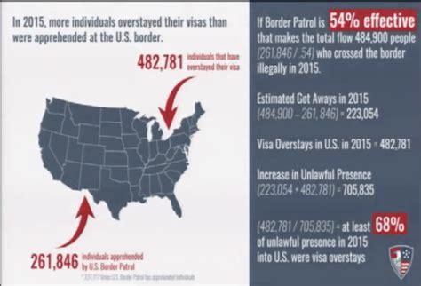 people to people visa estimate 482k illegal aliens overstayed visas last year