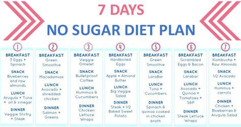 One Week Detox Plan by Detox Plan To Lose 30 Pounds In 1 Week With No Sugar