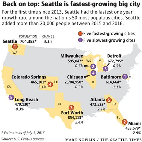 2016 s best u s cities to flip houses masetv seattle once again nation s fastest growing big city