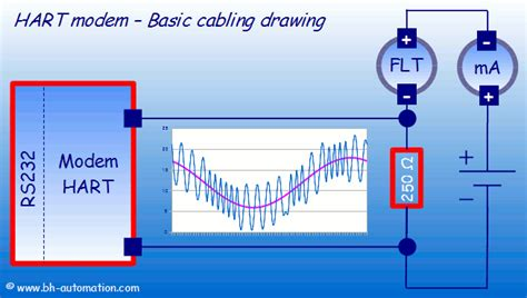 what is hart resistor hart modem basic cabling and wiring