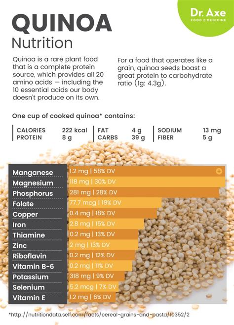 quinoa nutrition facts benefits including weight loss dr axe