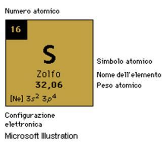 zolfo tavola periodica zolfo propriet 224