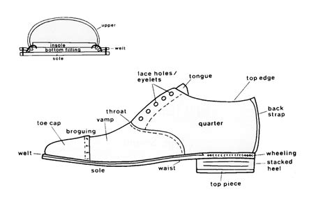 parts of shoes diagram all you need to about formal smart casual leather