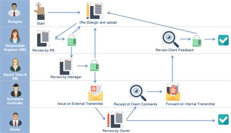 content workflow document management assai document management