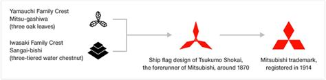 mitsubishi symbol meaning the badge the stunning symbolism mitsubishi