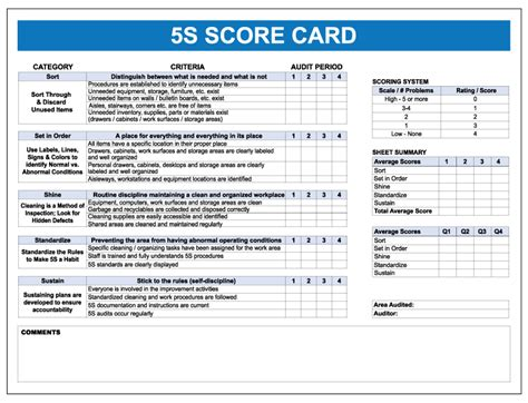 5s plan template 5s score erase board visual workplace inc